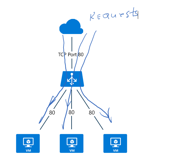 Load Balancing on Azure