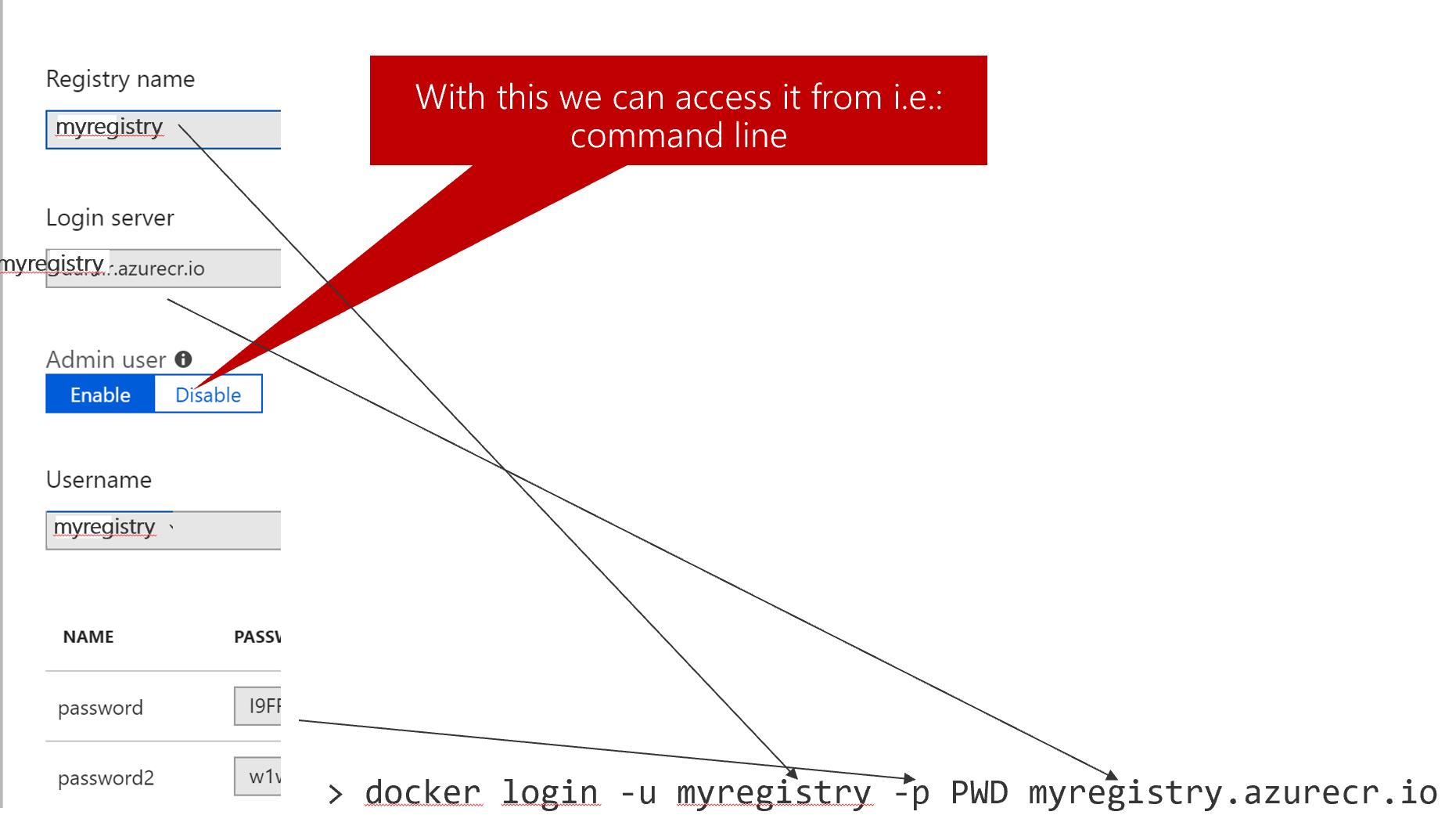 Azure Container Registry Docker Login