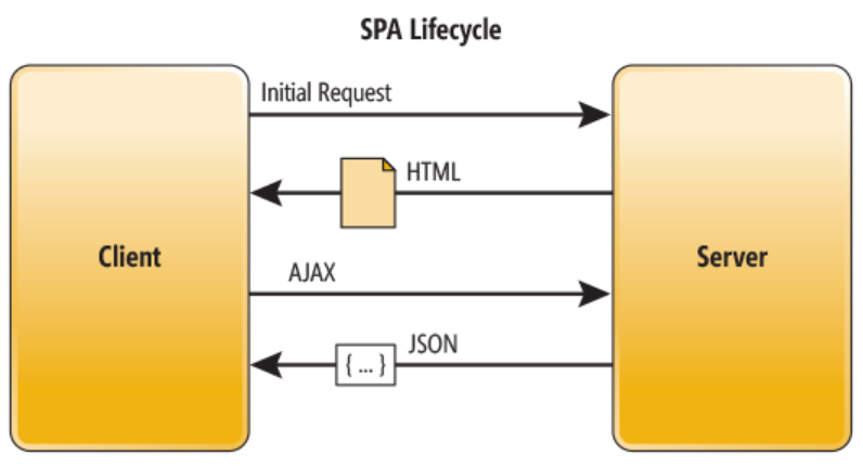 21198_SPA-lifecycle
